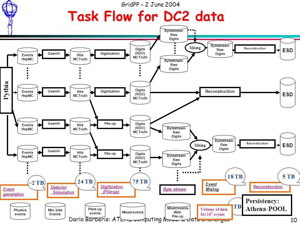 Dario Barberis: ATLAS Computing Model & Data Challenges GridPP - 2 June 2004 10 Task Flow for DC2 data