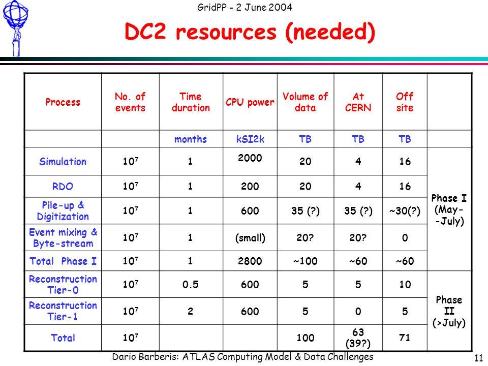 Dario Barberis: ATLAS Computing Model & Data Challenges GridPP - 2 June 2004 11 DC2 resources (needed) Process No.
