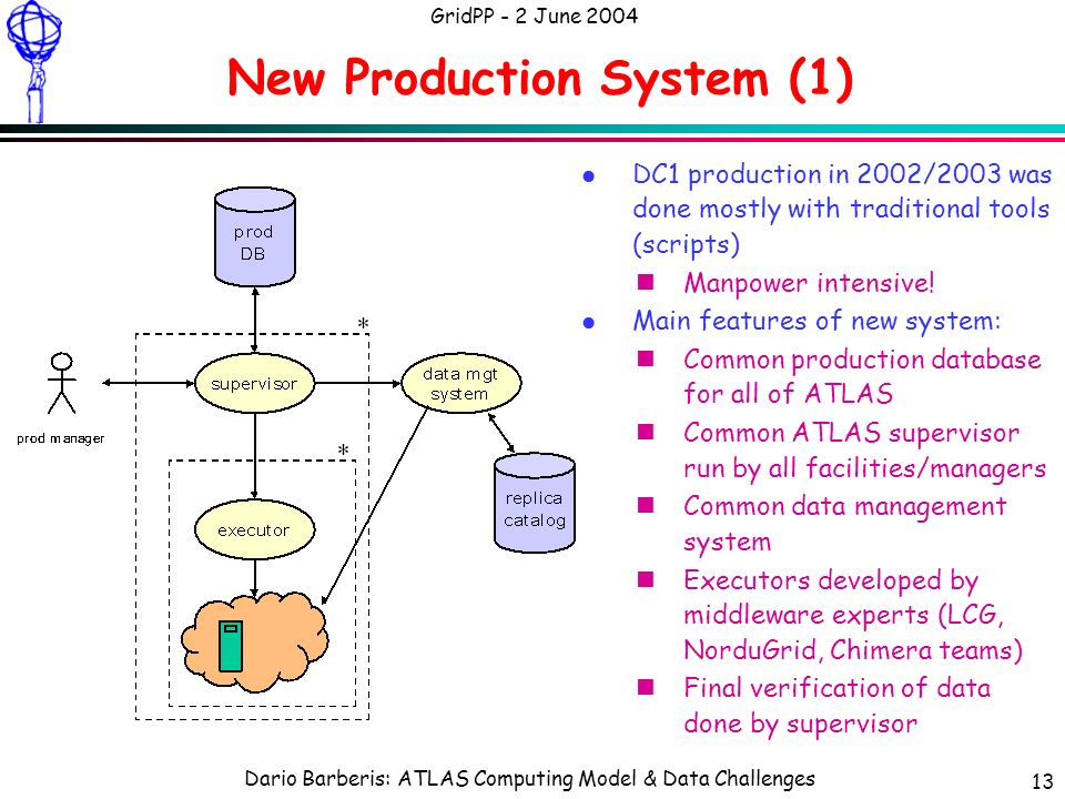 Dario Barberis: ATLAS Computing Model & Data Challenges GridPP - 2 June 2004 13 New Production System (1) l DC1 production in 2002/2003 was done mostly with traditional tools (scripts) nManpower intensive.