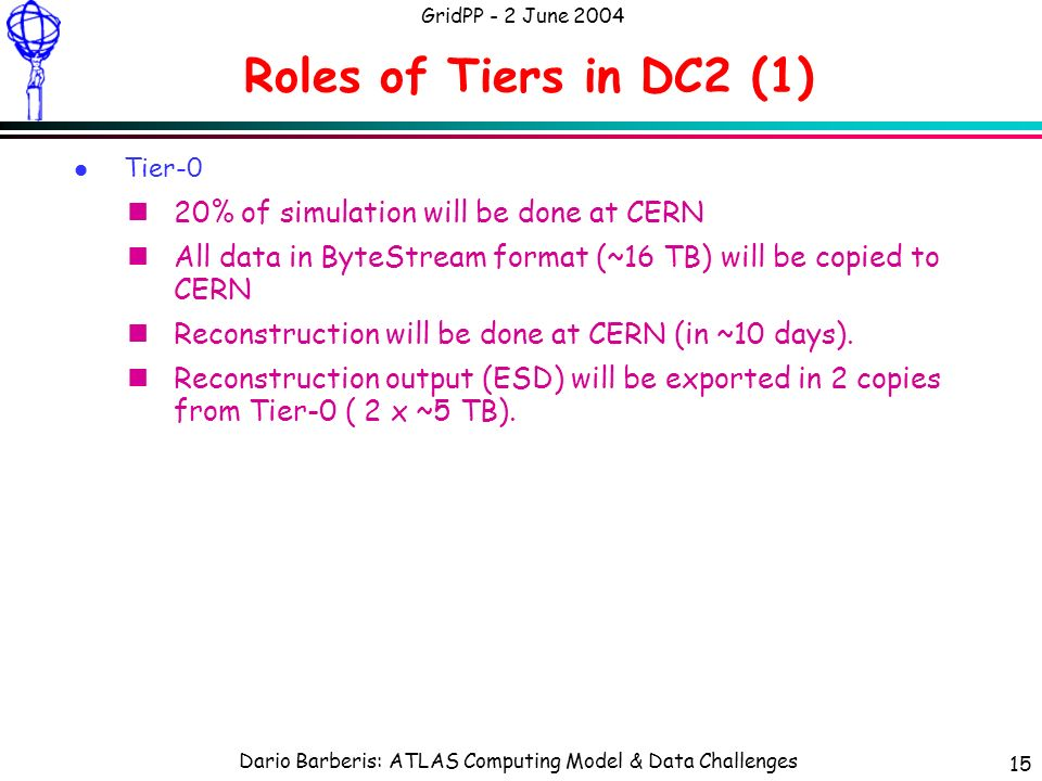 Dario Barberis: ATLAS Computing Model & Data Challenges GridPP - 2 June 2004 15 Roles of Tiers in DC2 (1) l Tier-0 n20% of simulation will be done at CERN nAll data in ByteStream format (~16 TB) will be copied to CERN nReconstruction will be done at CERN (in ~10 days).