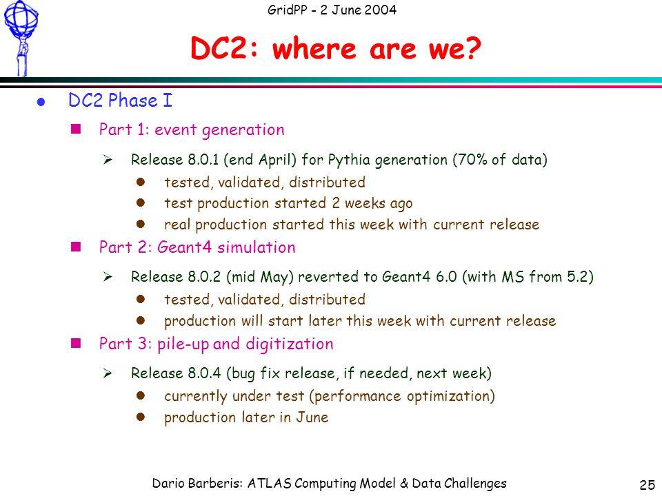 Dario Barberis: ATLAS Computing Model & Data Challenges GridPP - 2 June 2004 25 DC2: where are we.