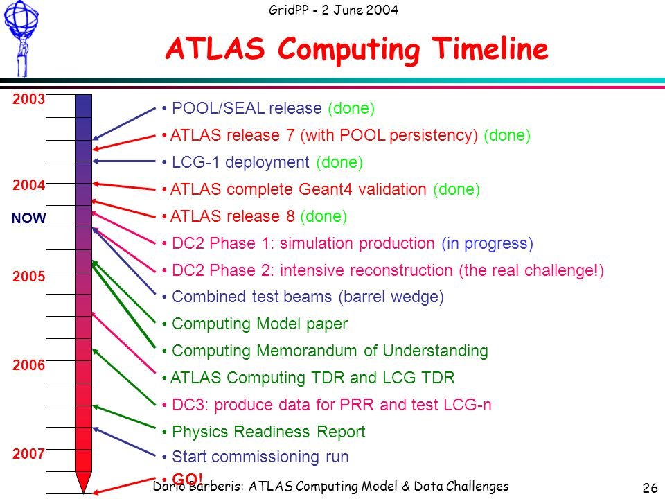 Dario Barberis: ATLAS Computing Model & Data Challenges GridPP - 2 June 2004 26 ATLAS Computing Timeline POOL/SEAL release (done) ATLAS release 7 (with POOL persistency) (done) LCG-1 deployment (done) ATLAS complete Geant4 validation (done) ATLAS release 8 (done) DC2 Phase 1: simulation production (in progress) DC2 Phase 2: intensive reconstruction (the real challenge!) Combined test beams (barrel wedge) Computing Model paper Computing Memorandum of Understanding ATLAS Computing TDR and LCG TDR DC3: produce data for PRR and test LCG-n Physics Readiness Report Start commissioning run GO.