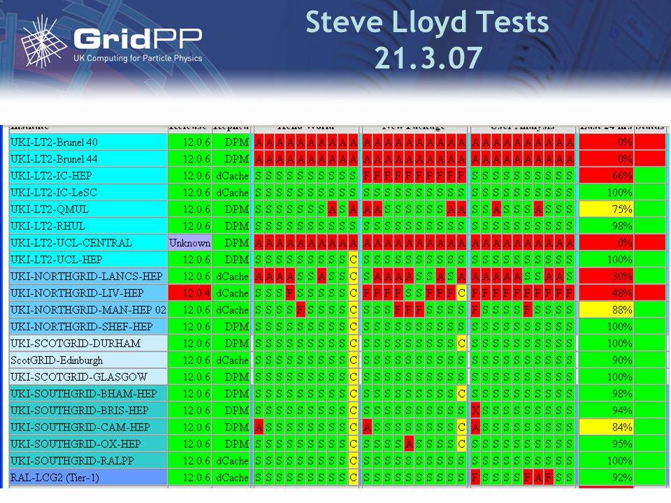 Steve Lloyd Tests 21.3.07