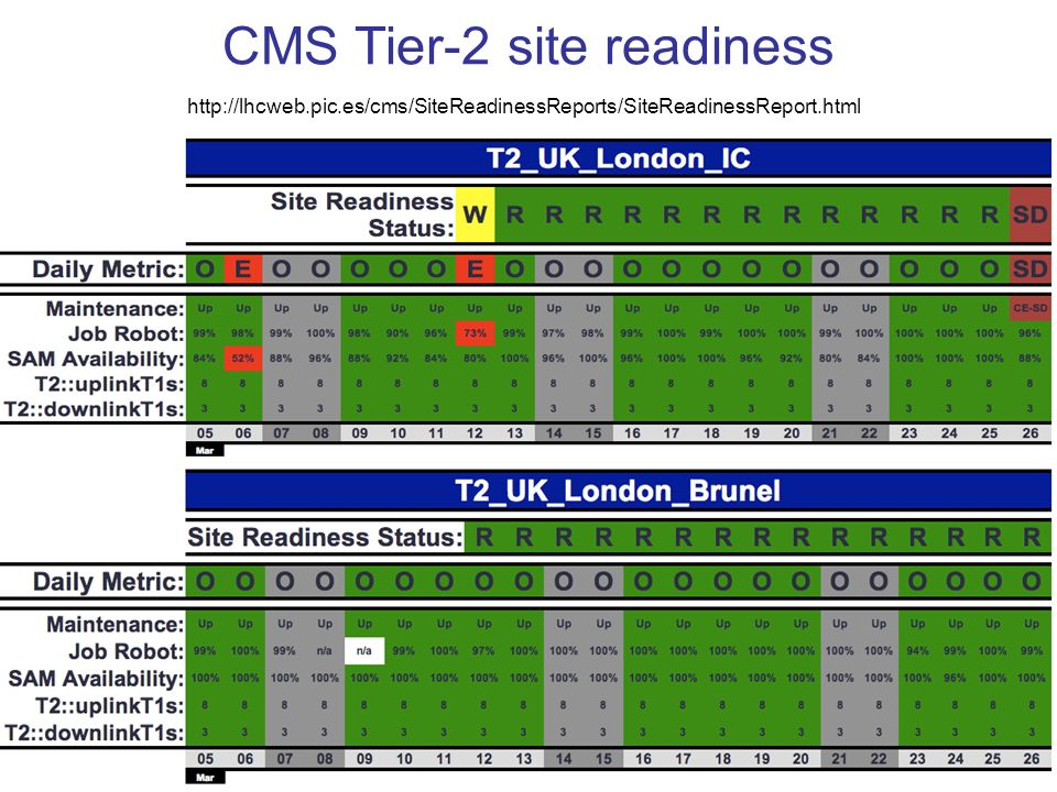 CMS Tier-2 site readiness
