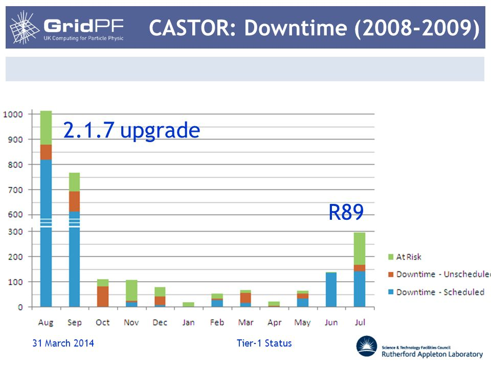 CASTOR: Downtime (2008-2009) 31 March 2014 Tier-1 Status 2.1.7 upgrade R89