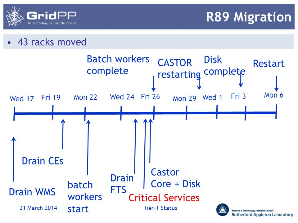 R89 Migration 43 racks moved 31 March 2014 Tier-1 Status Wed 17 Fri 19 Mon 22 Wed 24 Fri 26 Mon 29 Wed 1 Fri 3 Mon 6 Drain WMS Drain CEs batch workers
