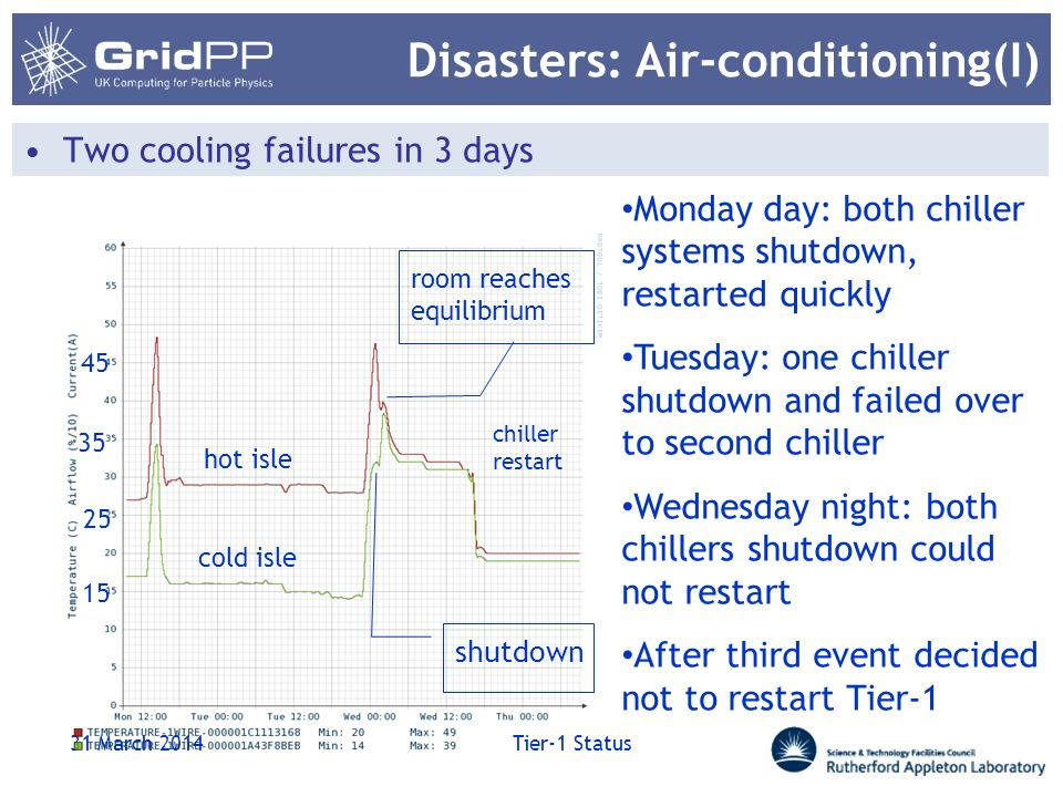 Disasters: Air-conditioning(I) 31 March 2014 Tier-1 Status Two cooling failures in 3 days cold isle hot isle 15 25 35 45 shutdown room reaches equilib