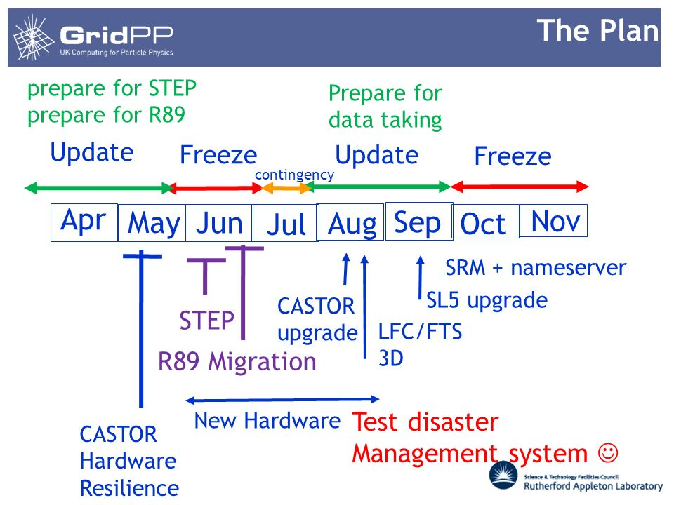 Apr May Jun Jul Aug Sep Oct Nov Freeze Update contingency STEP R89 Migration CASTOR Hardware Resilience New Hardware CASTOR upgrade SL5 upgrade Test disaster Management system LFC/FTS 3D prepare for STEP prepare for R89 Prepare for data taking The Plan SRM + nameserver