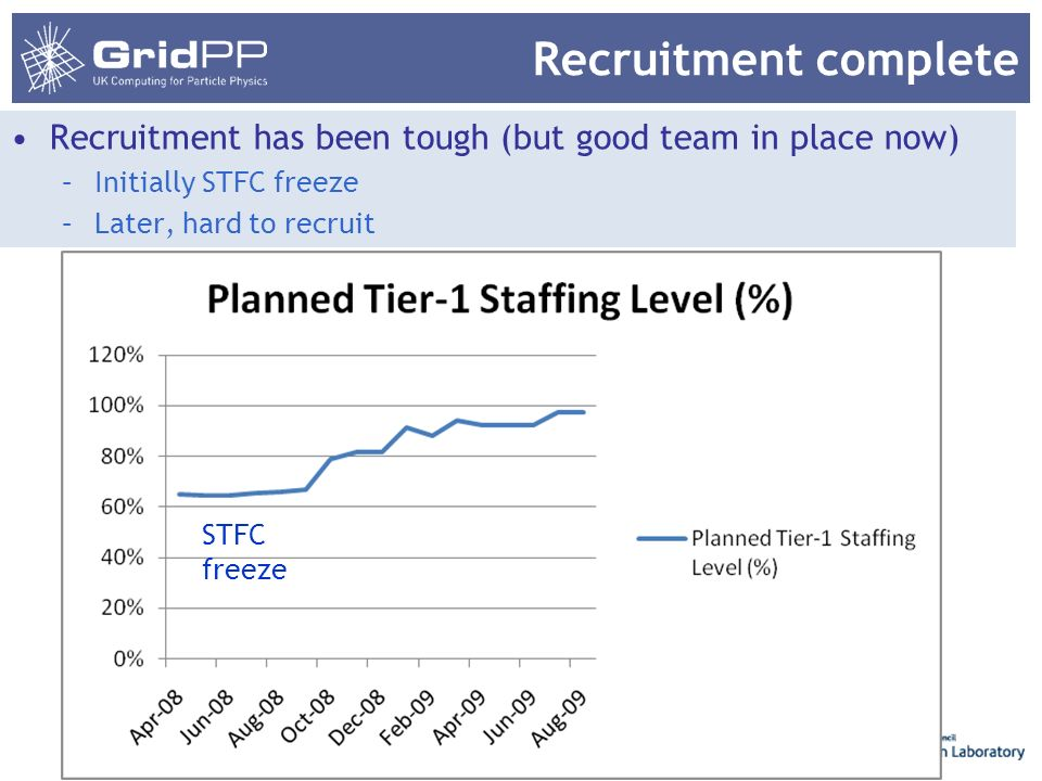 Recruitment complete Recruitment has been tough (but good team in place now) –Initially STFC freeze –Later, hard to recruit 31 March 2014 Tier-1 Statu