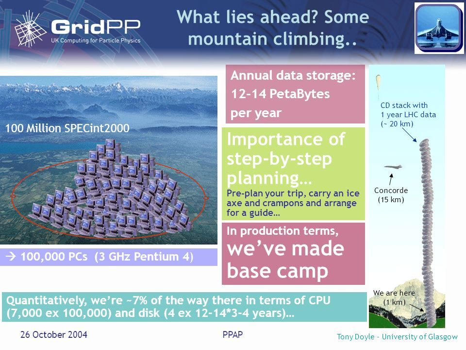 Tony Doyle - University of Glasgow 26 October 2004PPAP Annual data storage: 12-14 PetaBytes per year 100 Million SPECint2000 100,000 PCs (3 GHz Pentium 4) Concorde (15 km) CD stack with 1 year LHC data (~ 20 km) What lies ahead.