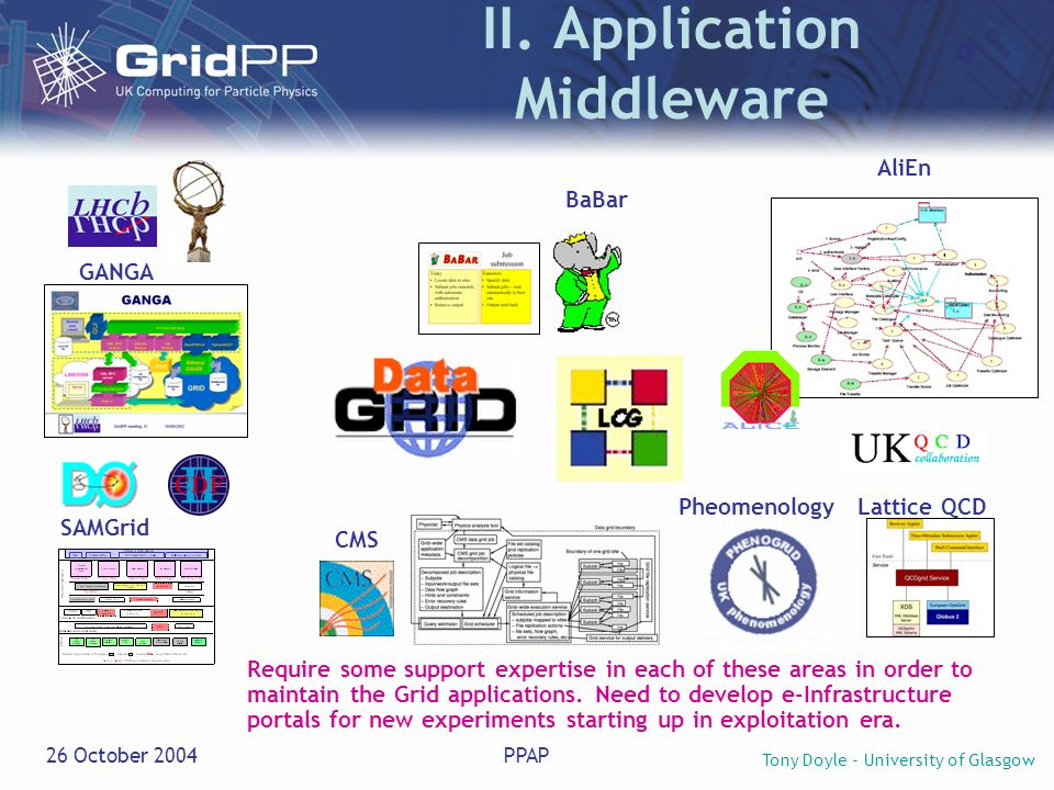 Tony Doyle - University of Glasgow 26 October 2004PPAP II. Application Middleware GANGA SAMGrid Lattice QCD AliEn CMS BaBar Require some support exper