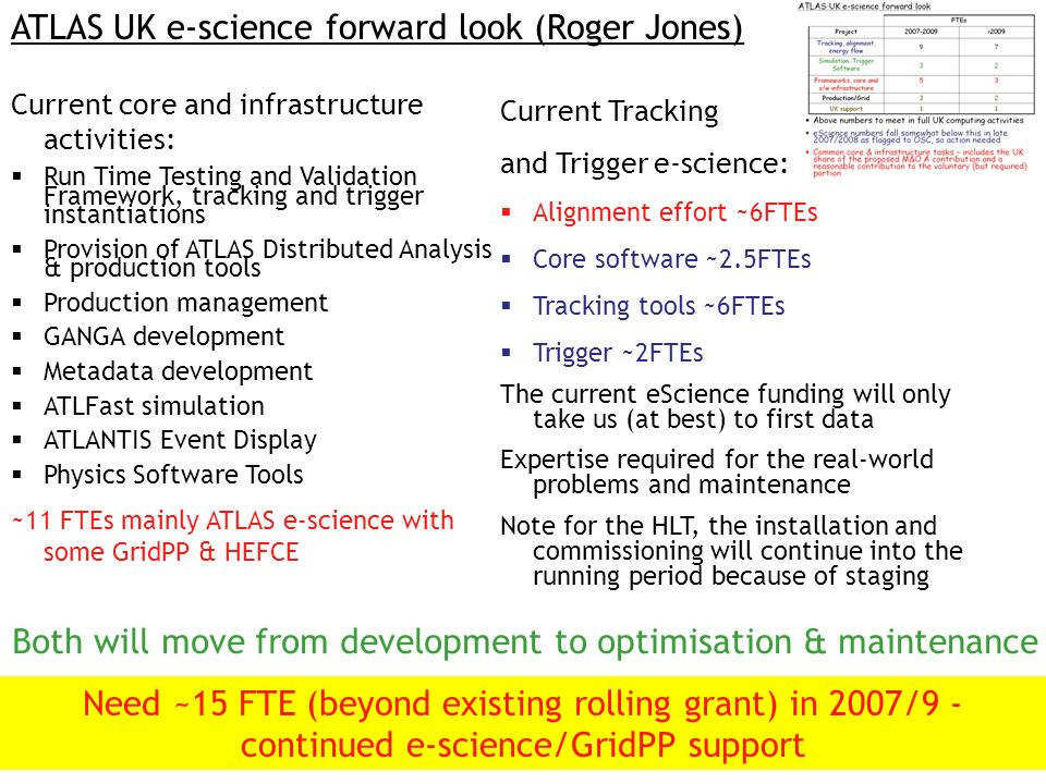 ATLAS UK e-science forward look (Roger Jones) Both will move from development to optimisation & maintenance Current core and infrastructure activities: Run Time Testing and Validation Framework, tracking and trigger instantiations Provision of ATLAS Distributed Analysis & production tools Production management GANGA development Metadata development ATLFast simulation ATLANTIS Event Display Physics Software Tools ~11 FTEs mainly ATLAS e-science with some GridPP & HEFCE Current Tracking and Trigger e-science: Alignment effort ~6FTEs Core software ~2.5FTEs Tracking tools ~6FTEs Trigger ~2FTEs The current eScience funding will only take us (at best) to first data Expertise required for the real-world problems and maintenance Note for the HLT, the installation and commissioning will continue into the running period because of staging Need ~15 FTE (beyond existing rolling grant) in 2007/9 - continued e-science/GridPP support