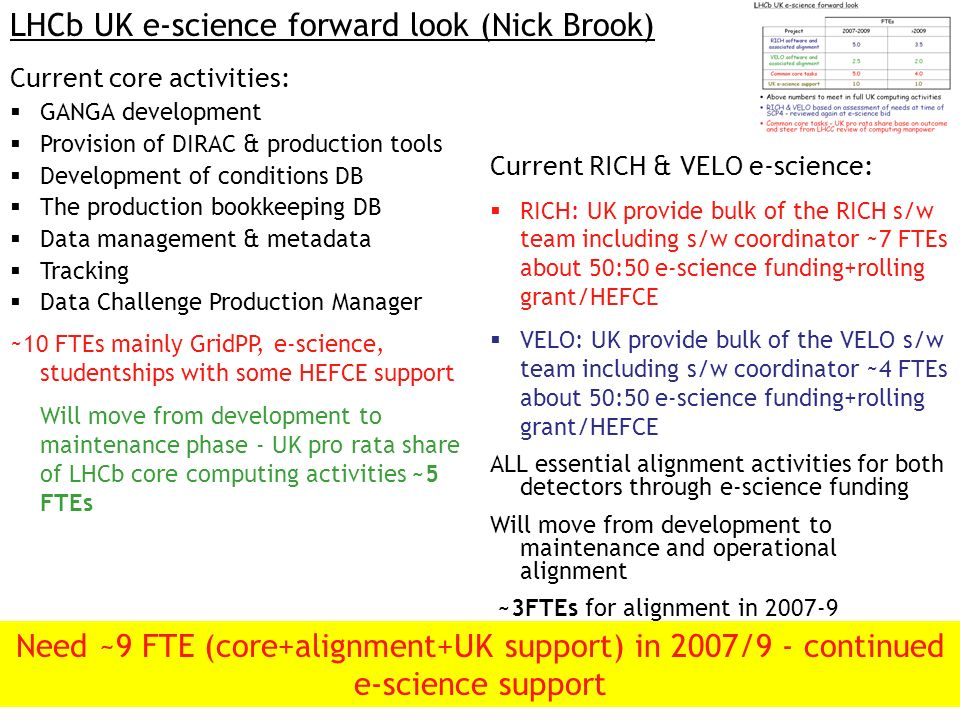 LHCb UK e-science forward look (Nick Brook) Current core activities: GANGA development Provision of DIRAC & production tools Development of conditions DB The production bookkeeping DB Data management & metadata Tracking Data Challenge Production Manager ~10 FTEs mainly GridPP, e-science, studentships with some HEFCE support Will move from development to maintenance phase - UK pro rata share of LHCb core computing activities ~5 FTEs Current RICH & VELO e-science: RICH: UK provide bulk of the RICH s/w team including s/w coordinator ~7 FTEs about 50:50 e-science funding+rolling grant/HEFCE VELO: UK provide bulk of the VELO s/w team including s/w coordinator ~4 FTEs about 50:50 e-science funding+rolling grant/HEFCE ALL essential alignment activities for both detectors through e-science funding Will move from development to maintenance and operational alignment ~3FTEs for alignment in 2007-9 Need ~9 FTE (core+alignment+UK support) in 2007/9 - continued e-science support
