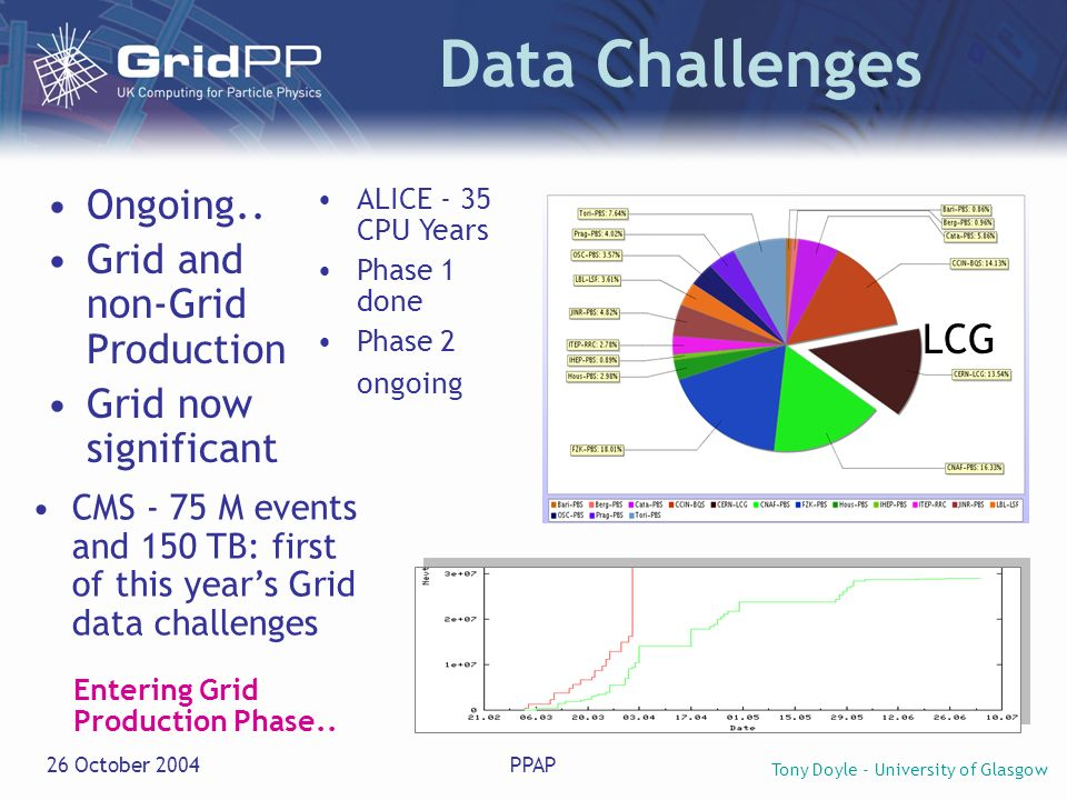 Tony Doyle - University of Glasgow 26 October 2004PPAP Data Challenges Ongoing.. Grid and non-Grid Production Grid now significant CMS - 75 M events a