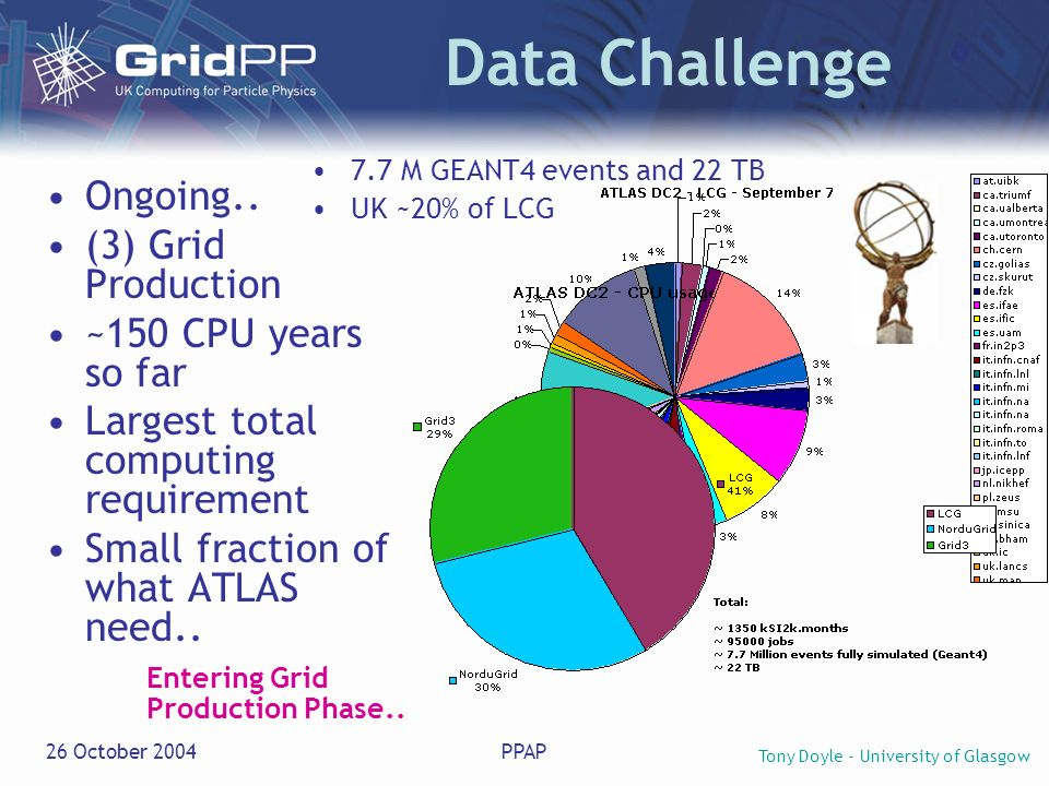 Tony Doyle - University of Glasgow 26 October 2004PPAP Data Challenge 7.7 M GEANT4 events and 22 TB UK ~20% of LCG Ongoing.. (3) Grid Production ~150