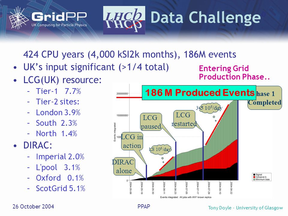 Tony Doyle - University of Glasgow 26 October 2004PPAP LHCb Data Challenge 424 CPU years (4,000 kSI2k months), 186M events UKs input significant (>1/4 total) LCG(UK) resource: –Tier-1 7.7% –Tier-2 sites: –London 3.9% –South 2.3% –North 1.4% DIRAC: –Imperial 2.0% –L pool 3.1% –Oxford 0.1% –ScotGrid 5.1% DIRAC alone LCG in action 1.8 10 6 /day LCG paused Phase 1 Completed 3-5 10 6 /day LCG restarted 186 M Produced Events Entering Grid Production Phase..