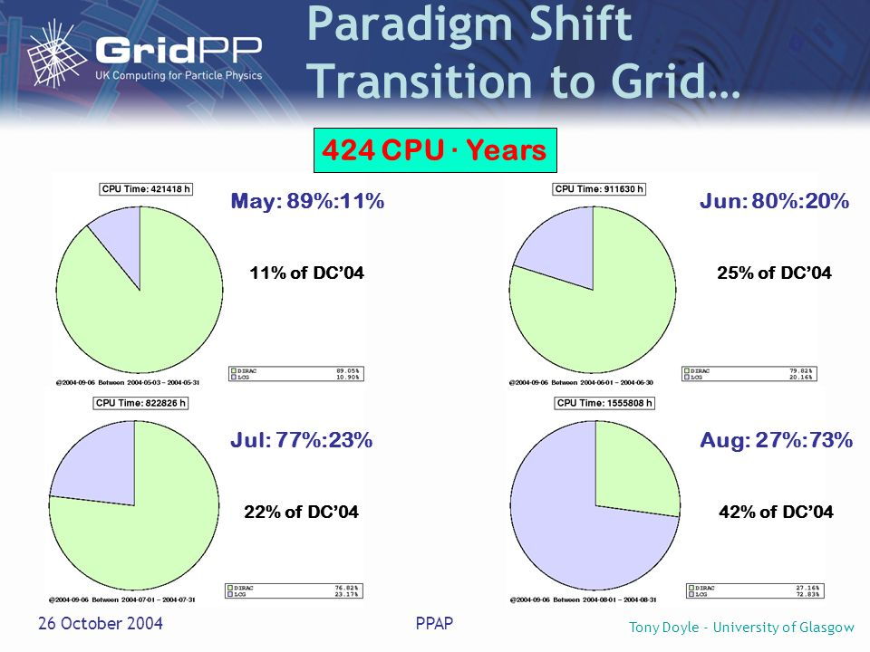 Tony Doyle - University of Glasgow 26 October 2004PPAP Paradigm Shift Transition to Grid… Jun: 80%:20% 25% of DC04 Aug: 27%:73% 42% of DC04 May: 89%:11% 11% of DC04 Jul: 77%:23% 22% of DC04 424 CPU · Years