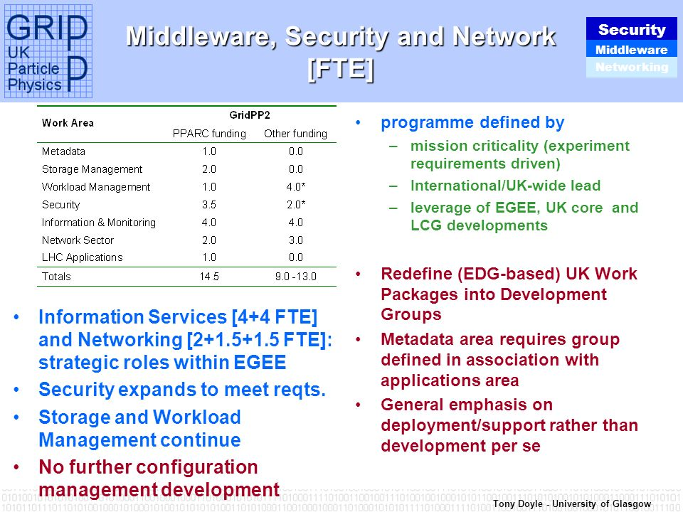 Tony Doyle - University of Glasgow Middleware, Security and Network [FTE] Information Services [4+4 FTE] and Networking [2+1.5+1.5 FTE]: strategic roles within EGEE Security expands to meet reqts.