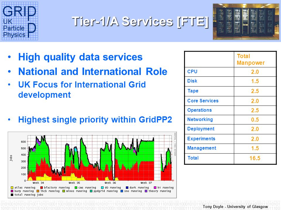 Tony Doyle - University of Glasgow Tier-1/A Services [FTE] High quality data services National and International Role UK Focus for International Grid development Highest single priority within GridPP2 Total Manpower CPU 2.0 Disk 1.5 Tape 2.5 Core Services 2.0 Operations 2.5 Networking 0.5 Deployment 2.0 Experiments 2.0 Management 1.5 Total 16.5