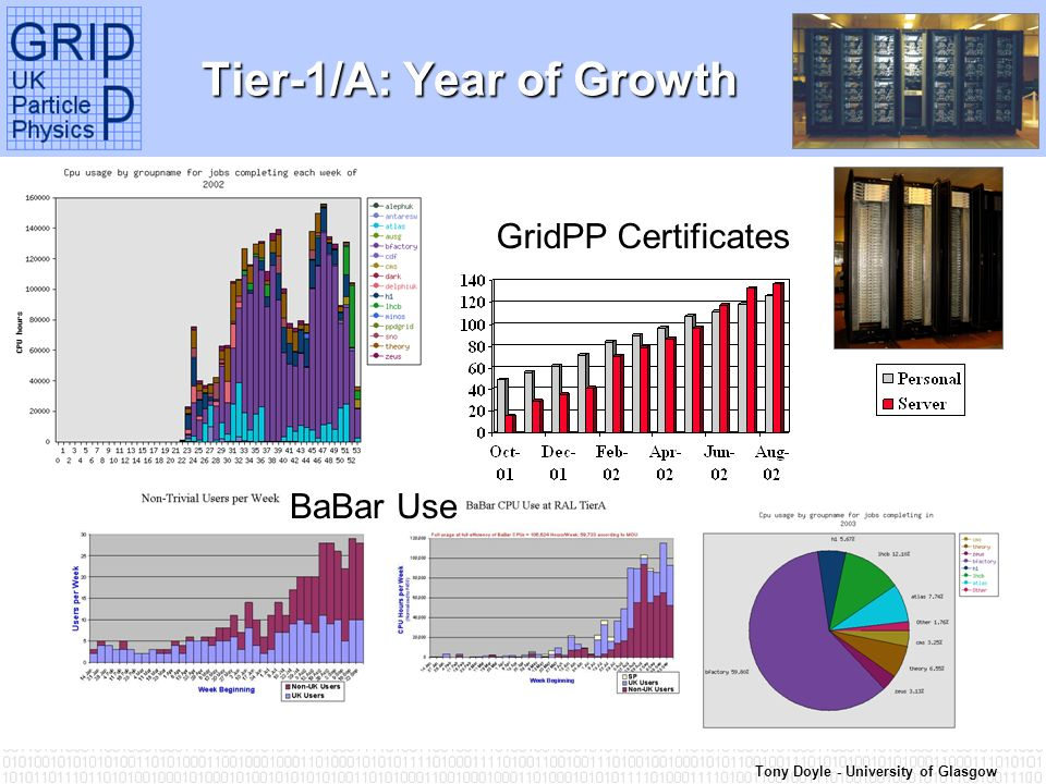 Tony Doyle - University of Glasgow Tier-1/A: Year of Growth GridPP Certificates BaBar Use