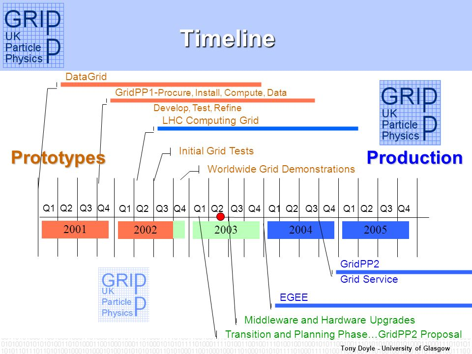 Tony Doyle - University of Glasgow Timeline Timeline 2002200520042003 Q1 Q2 Q3 Q4 GridPP1- Procure, Install, Compute, Data Develop, Test, Refine LHC Computing Grid Initial Grid Tests EGEE GridPP2 Grid Service Prototypes Production 2001 Q1 Q2 Q3 Q4 DataGrid Middleware and Hardware Upgrades Worldwide Grid Demonstrations Transition and Planning Phase…GridPP2 Proposal
