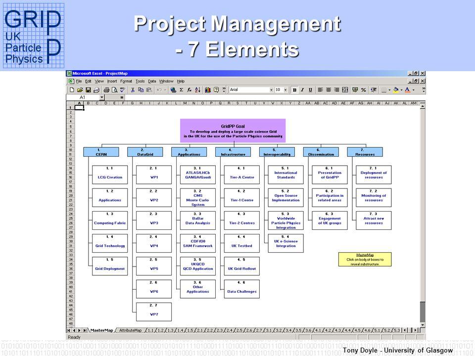 Tony Doyle - University of Glasgow Project Management - 7 Elements