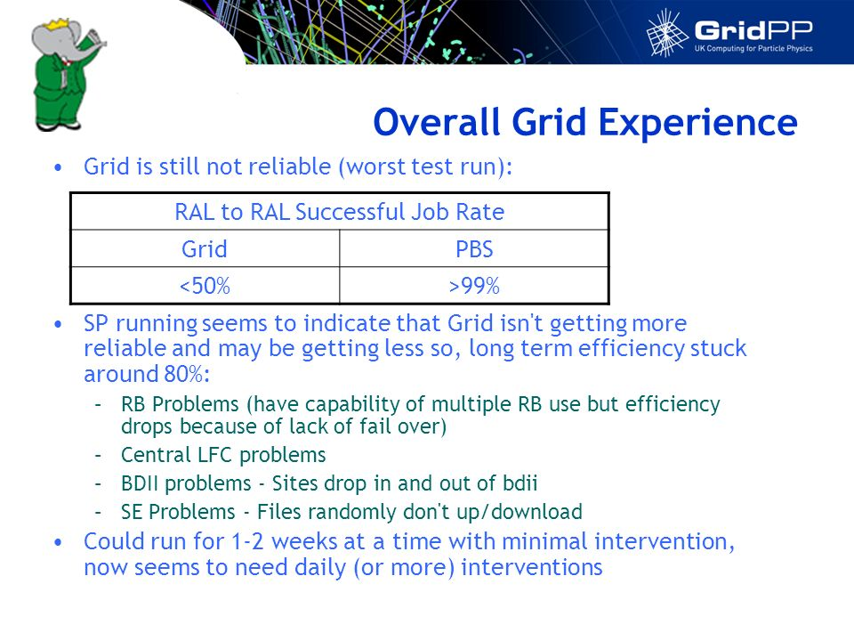 Overall Grid Experience Grid is still not reliable (worst test run): SP running seems to indicate that Grid isn t getting more reliable and may be getting less so, long term efficiency stuck around 80%: –RB Problems (have capability of multiple RB use but efficiency drops because of lack of fail over) –Central LFC problems –BDII problems - Sites drop in and out of bdii –SE Problems - Files randomly don t up/download Could run for 1-2 weeks at a time with minimal intervention, now seems to need daily (or more) interventions RAL to RAL Successful Job Rate GridPBS <50%>99%