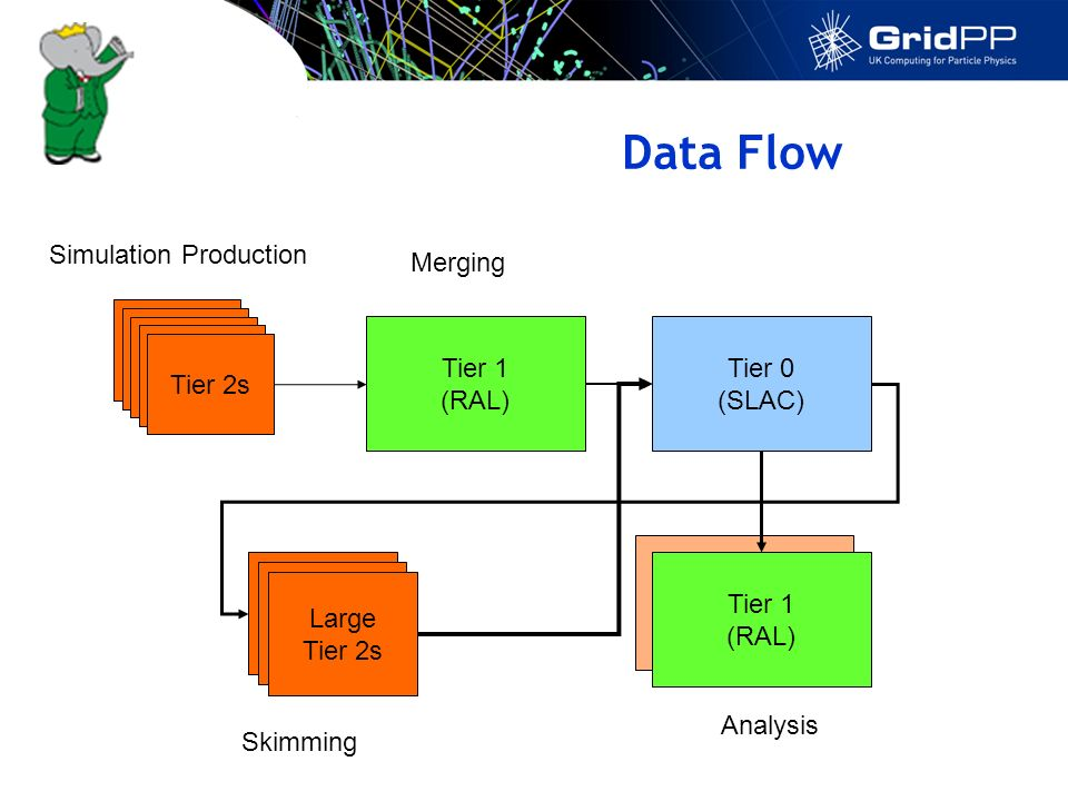 Data Flow Tier 1 (RAL) Tier 2s Tier 0 (SLAC) Large Tier 2s Tier 1 (RAL) Simulation Production Skimming Analysis Merging