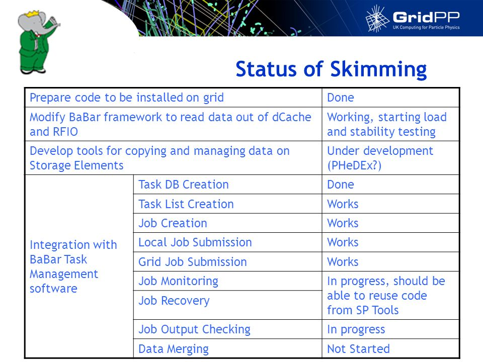 Status of Skimming Prepare code to be installed on gridDone Modify BaBar framework to read data out of dCache and RFIO Working, starting load and stability testing Develop tools for copying and managing data on Storage Elements Under development (PHeDEx ) Integration with BaBar Task Management software Task DB CreationDone Task List CreationWorks Job CreationWorks Local Job SubmissionWorks Grid Job SubmissionWorks Job MonitoringIn progress, should be able to reuse code from SP Tools Job Recovery Job Output CheckingIn progress Data MergingNot Started