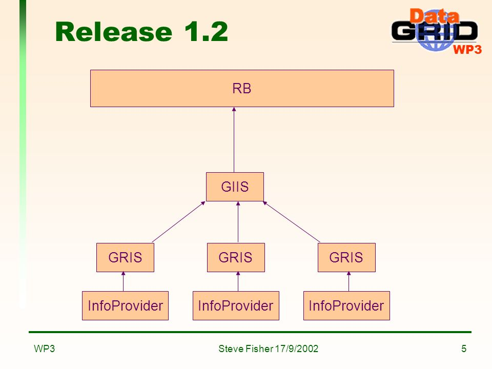 WP3 Steve Fisher 17/9/2002WP36 Release 2.0 InfoProvider RB GIN GOUT Archivers and other R-GMA components Multi-valued attributes make it not totally trivial We will also leave the GRISs for the RB