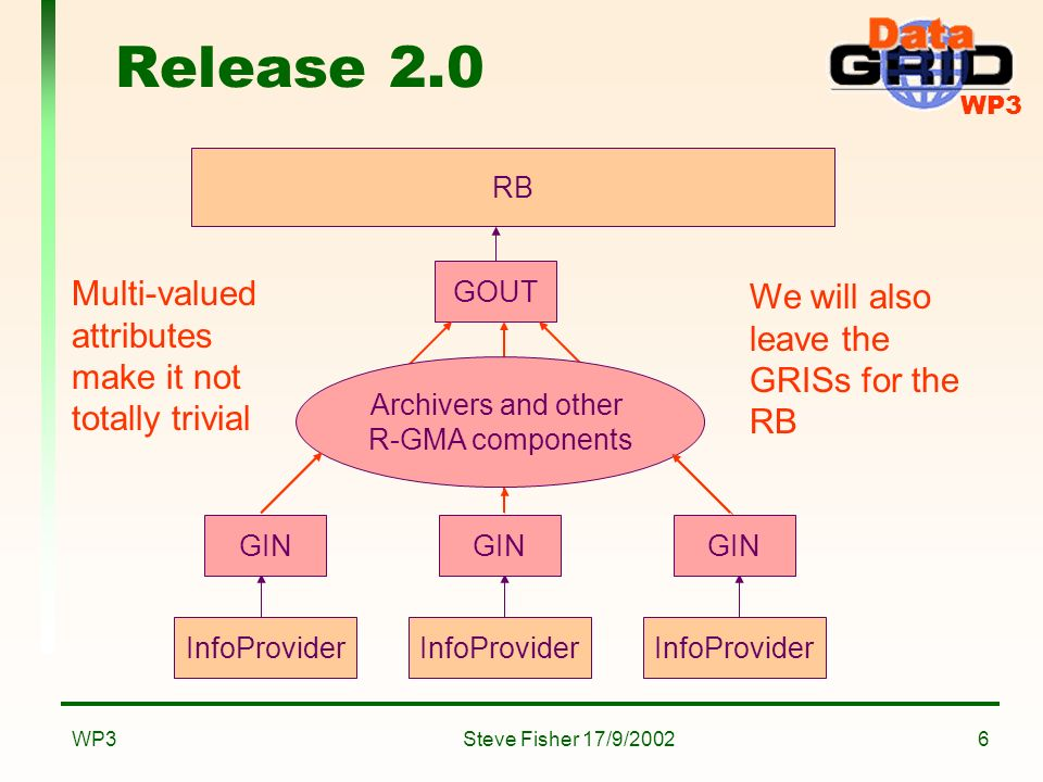 WP3 Steve Fisher 17/9/2002WP317 Future Work OGSIfication –We need to do this very soon in order to make sure that we dont fall behind Consider how to handle time better in queries Proper authorisation scheme More mediator functionality: –Joins Can do it now by direct connection to a DataBaseProducer – no use of mediator Might make it into release 2.0