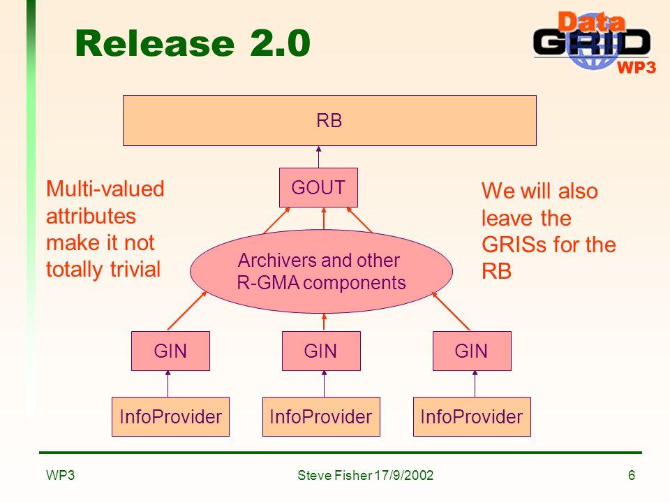 WP3 Steve Fisher 17/9/2002WP37 GOUT Consumer (CE) Consumer (..) Consumer (SE) Archiver Consumer RDBMS DataBaseProducer LDAP Clean up