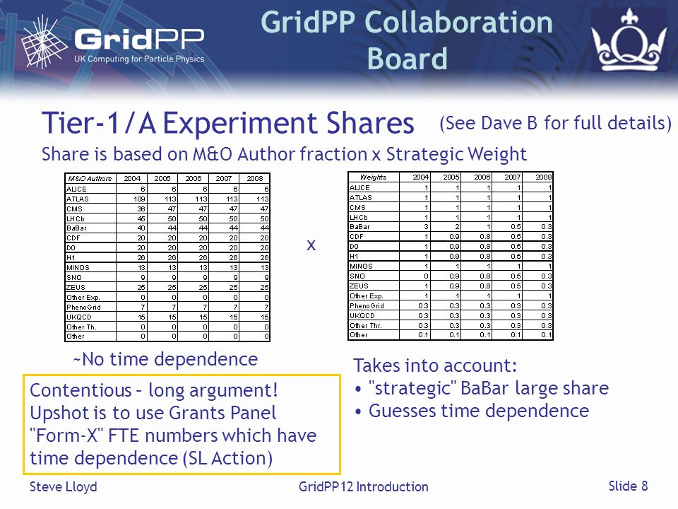 Steve LloydGridPP12 Introduction Slide 8 GridPP Collaboration Board Tier-1/A Experiment Shares Share is based on M&O Author fraction x Strategic Weigh