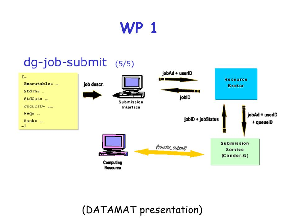 WP 1 (DATAMAT presentation)
