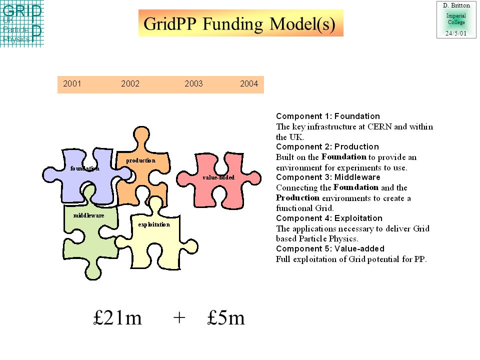 GridPP Funding Model(s) D. Britton Imperial College 24/5/01 £21m + £5m