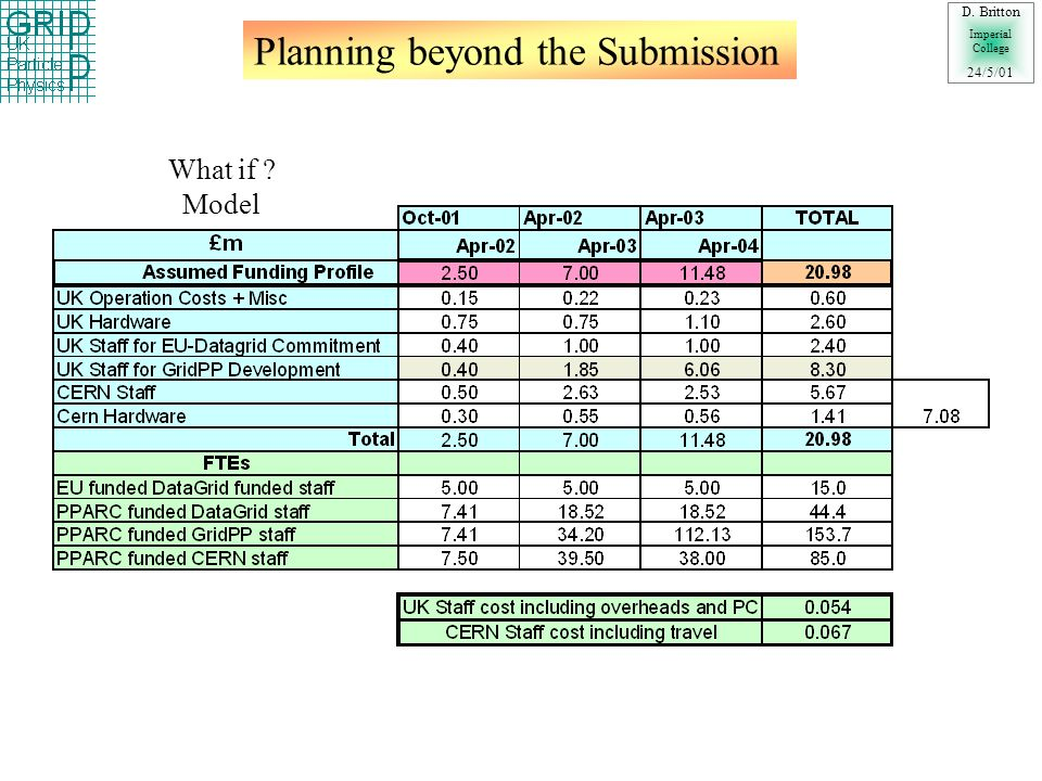 Planning beyond the Submission D. Britton Imperial College 24/5/01 What if Model