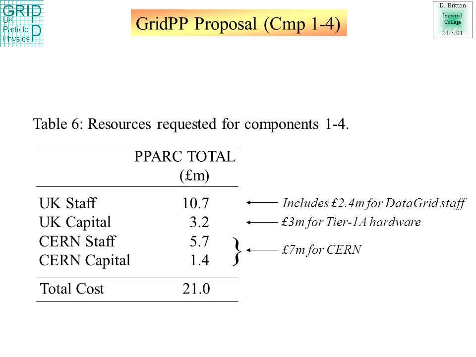 GridPP Proposal (Cmp 1-4) D.