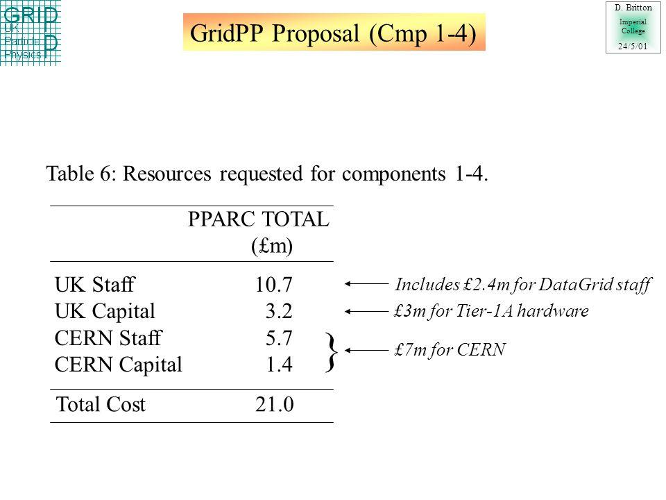 GridPP Proposal : Tier Centres D.