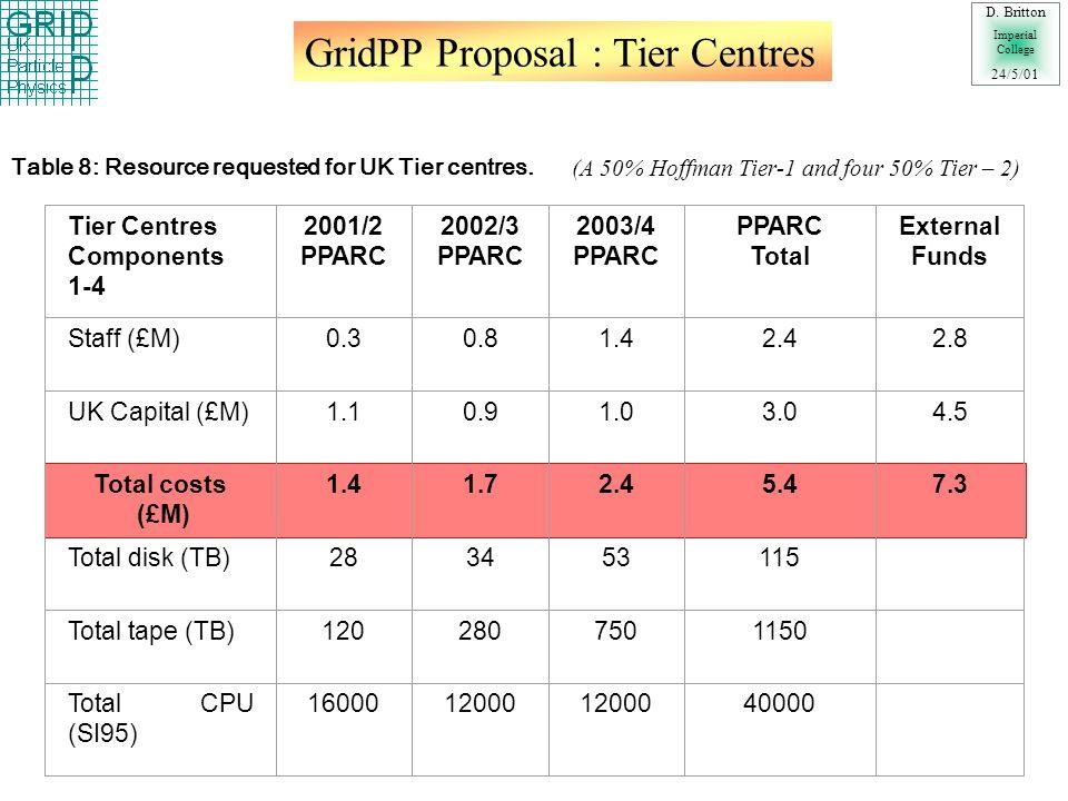 GridPP Proposal : UK Work Groups D.