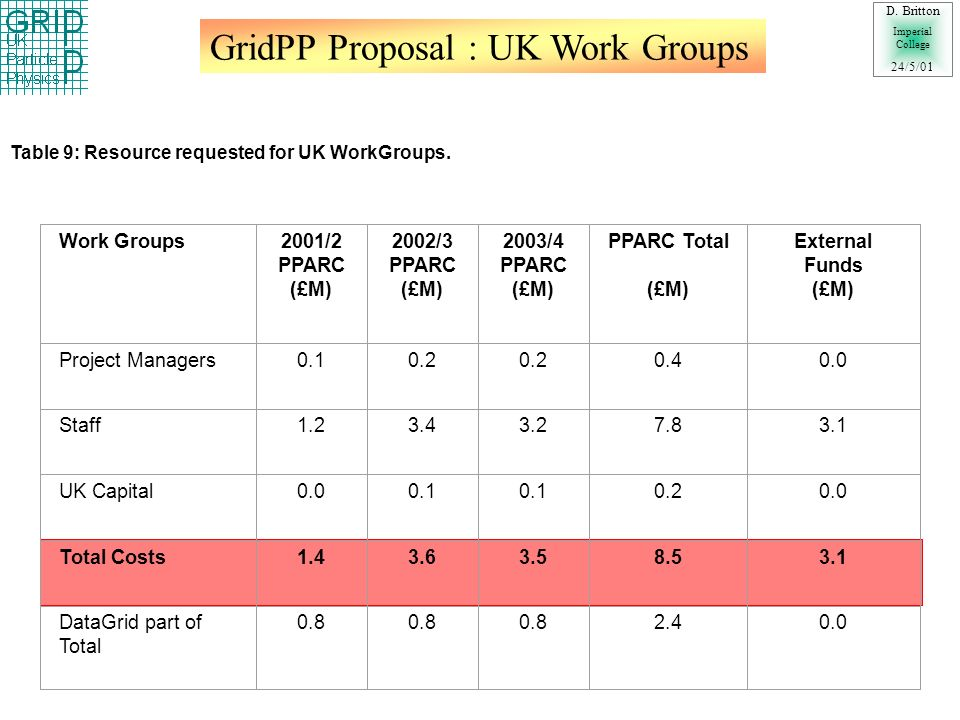GridPP Proposal: Allocation to Work Groups D.