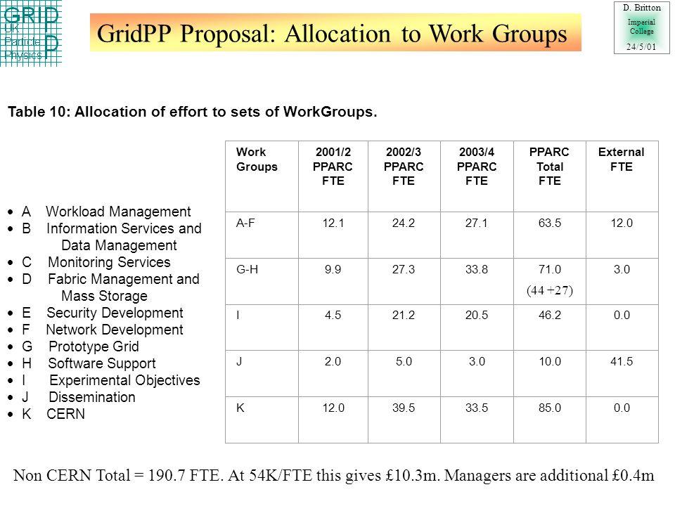 GridPP Proposal: Summary D.