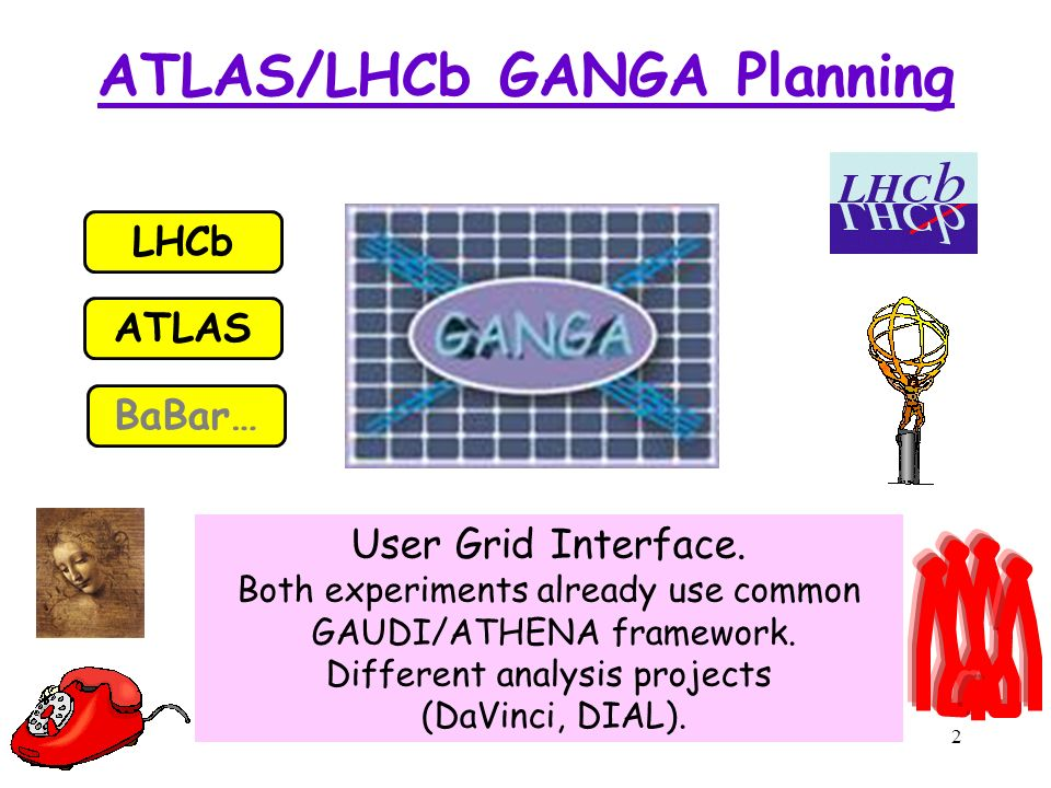 2 ATLAS/LHCb GANGA Planning User Grid Interface. Both experiments already use common GAUDI/ATHENA framework. Different analysis projects (DaVinci, DIA