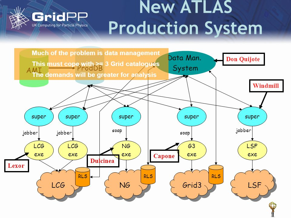 New ATLAS Production System LCGNGGrid3LSF LCG exe LCG exe NG exe G3 exe LSF exe super ProdDB Data Man. System RLS jabber soap jabber Don Quijote Windm