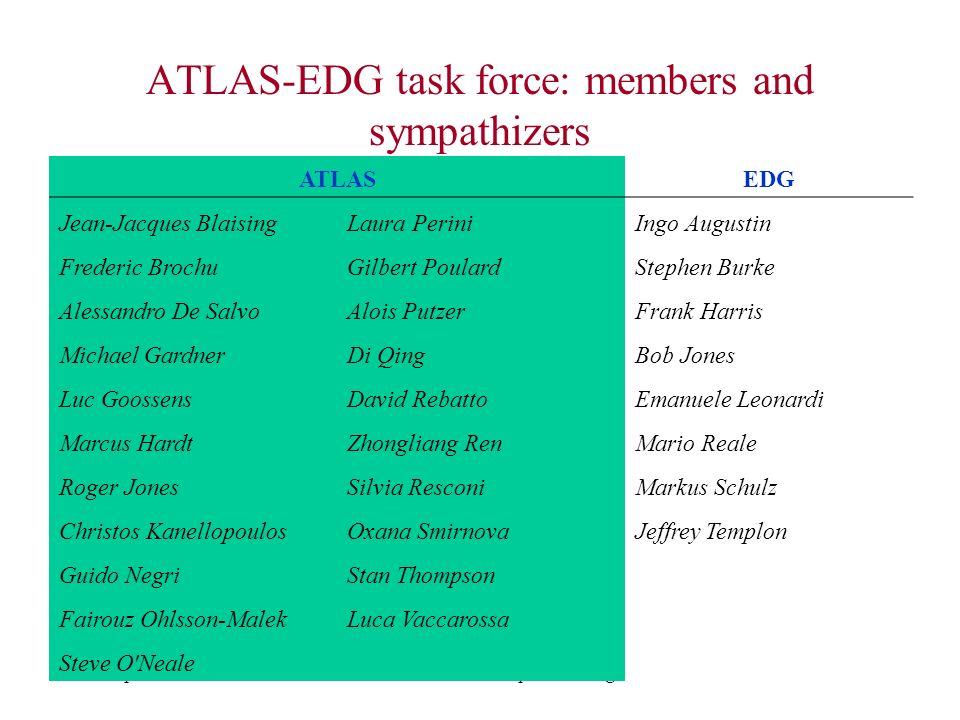 16 Sep 2002F Harris GridPP Imperial College9 ATLAS-EDG task force: members and sympathizers ATLASEDG Jean-Jacques BlaisingLaura PeriniIngo Augustin Fr