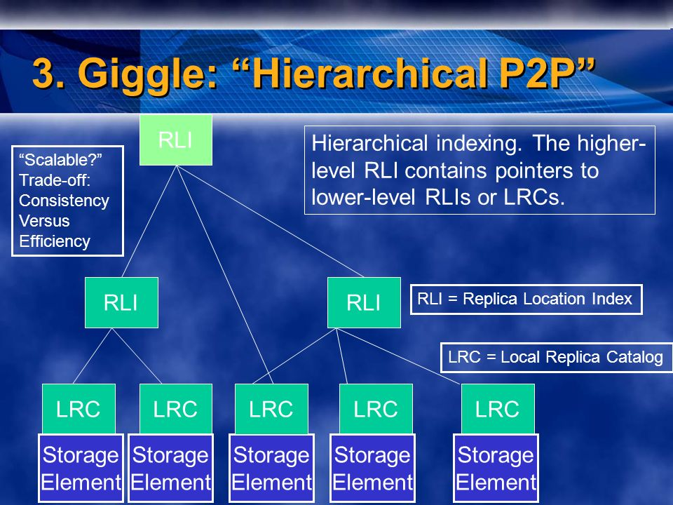 3. Giggle: Hierarchical P2P LRC RLI LRC Hierarchical indexing.
