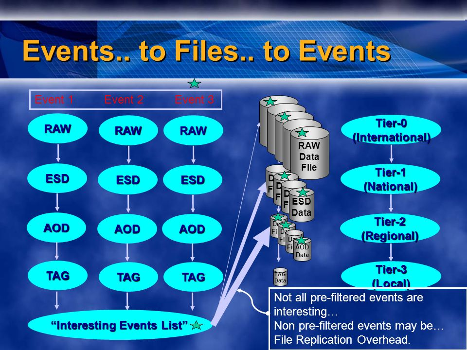 Events.. to Files..