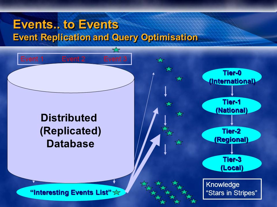Events.. to Events Event Replication and Query Optimisation RAW ESD AOD TAG Interesting Events List RAW ESD AOD TAG RAW ESD AOD TAG Tier-0(Internation