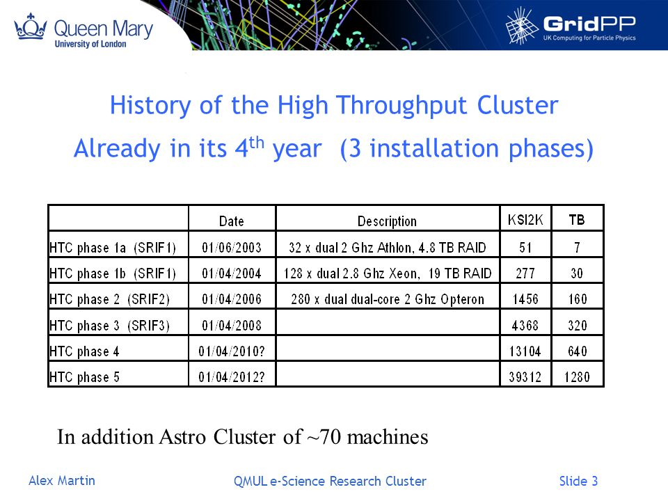 Slide 14 Alex Martin QMUL e-Science Research Cluster Ongoing work Commission SL4/x86_64 service (~30% speed improvement) (assume non-hep usage initially).