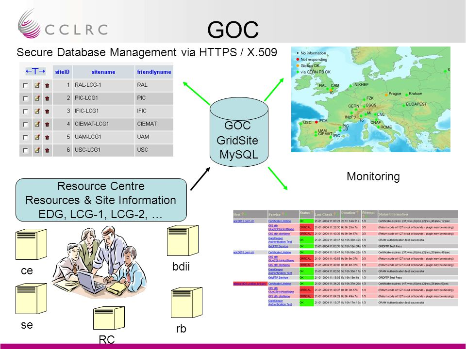 GOC GridSite MySQL Resource Centre Resources & Site Information EDG, LCG-1, LCG-2, … ce se bdii rb Monitoring Secure Database Management via HTTPS / X.509 RC