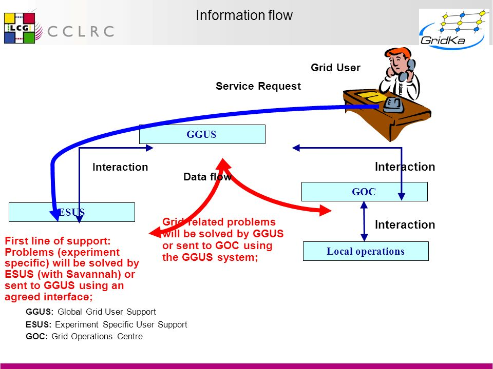 New GPPMon Features Download Host Certificates daily and monitor Life Times for CEs and SEs for LCG and EDG